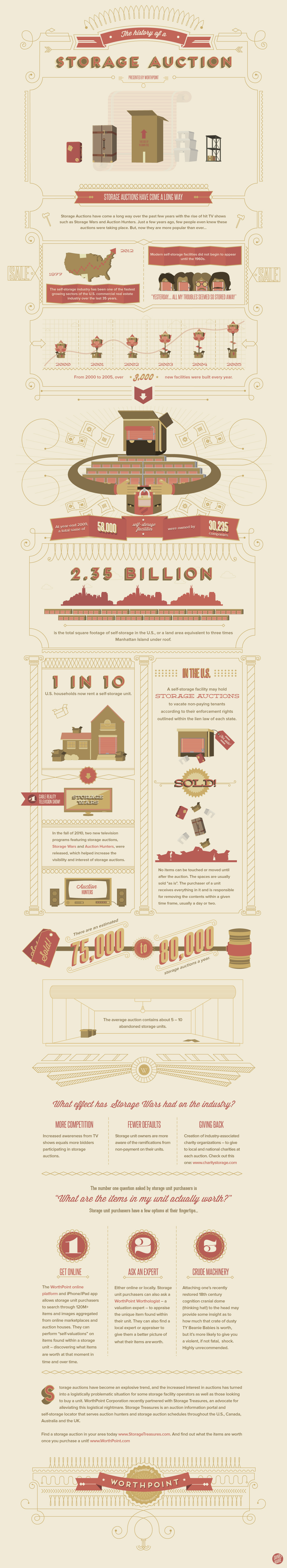 INFOGRAPHIC: The History of a Storage Auction